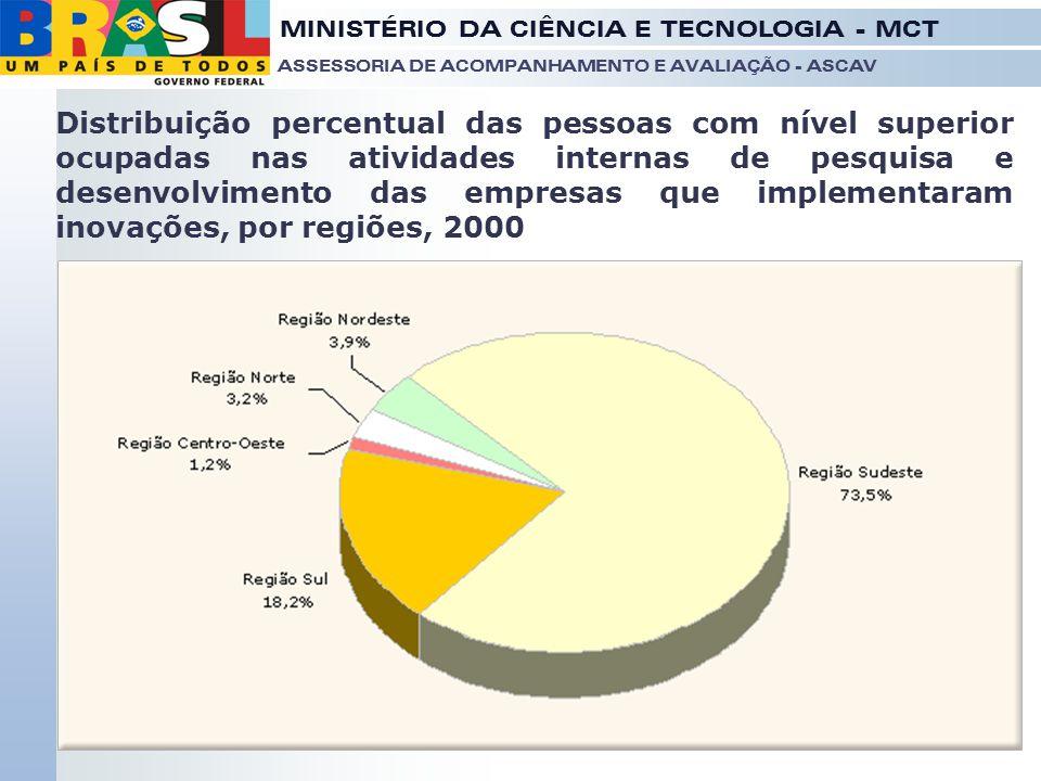 Distribuição percentual das pessoas com nível superior ocupadas nas atividades internas de pesquisa e desenvolvimento das empresas que implementaram inovações, por regiões, 2000