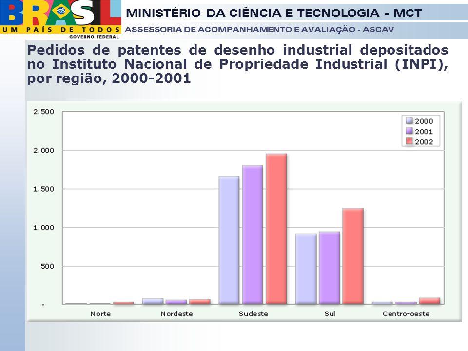Pedidos de patentes de desenho industrial depositados no Instituto Nacional de Propriedade Industrial (INPI), por região, 2000-2001
