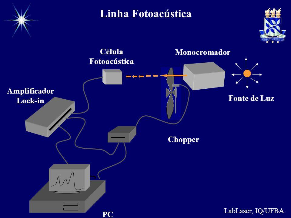 Linha Fotoacústica Célula Fotoacústica Monocromador