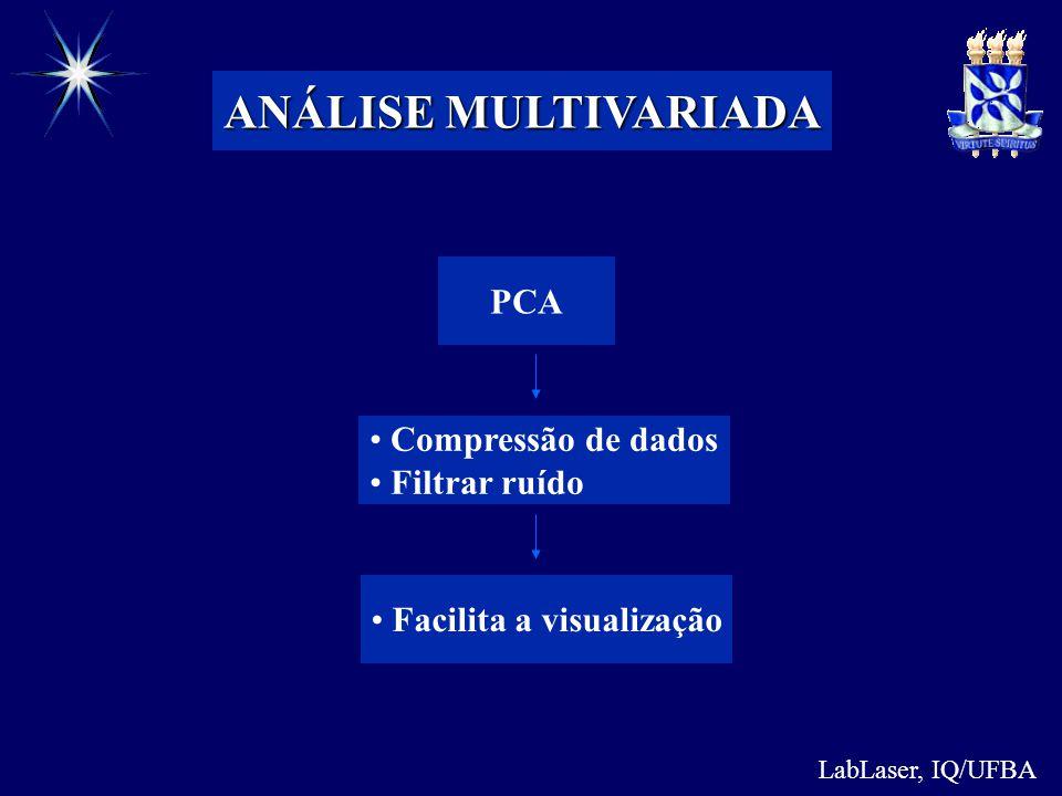 ANÁLISE MULTIVARIADA PCA Compressão de dados Filtrar ruído