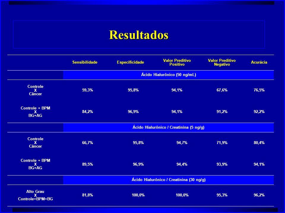 Resultados Sensibilidade Especificidade Valor Preditivo Positivo