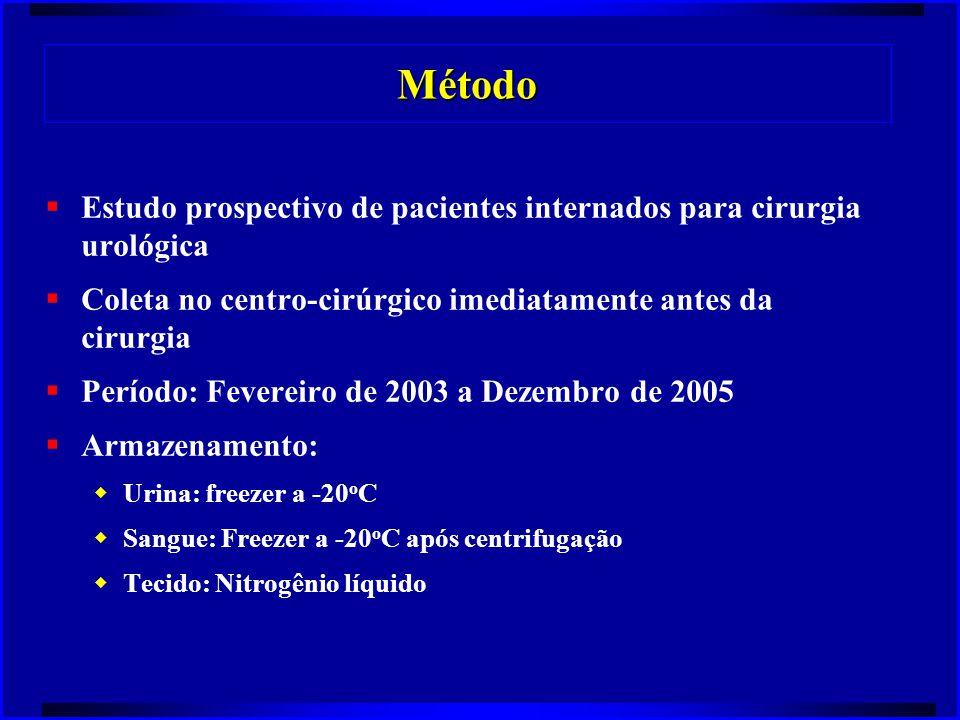 Método Estudo prospectivo de pacientes internados para cirurgia urológica. Coleta no centro-cirúrgico imediatamente antes da cirurgia.