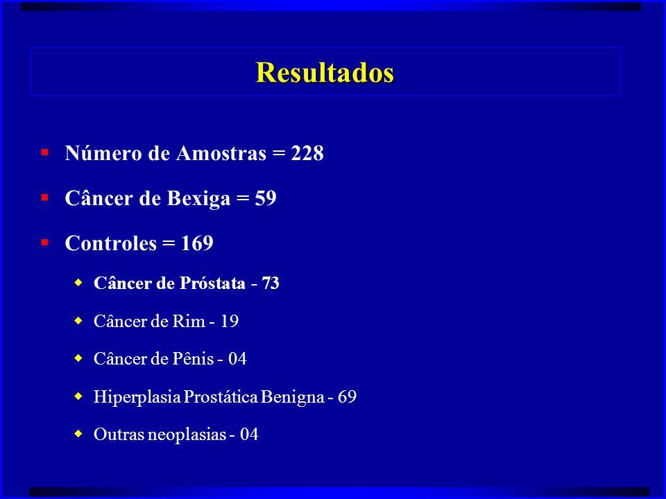Resultados Número de Amostras = 228 Câncer de Bexiga = 59