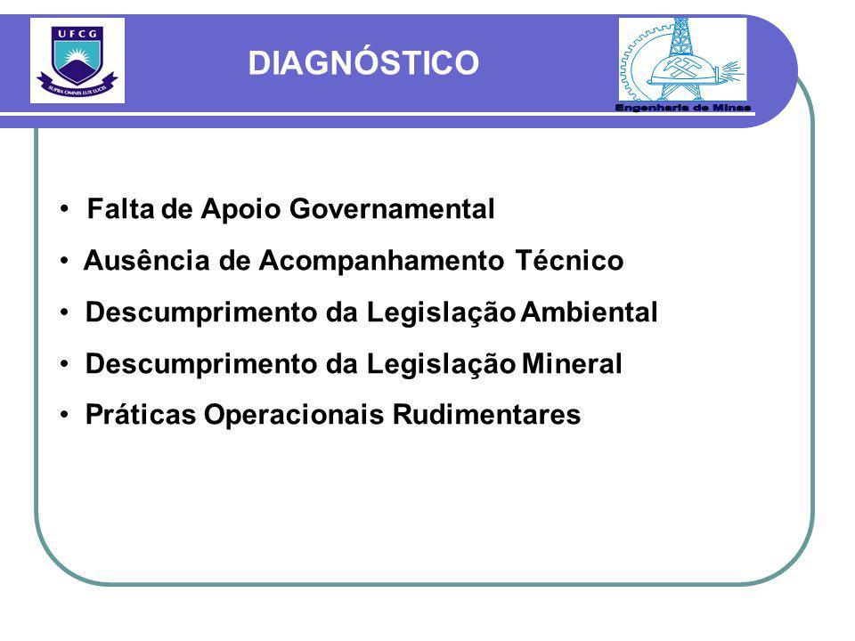 Engenharia de Minas DIAGNÓSTICO Falta de Apoio Governamental
