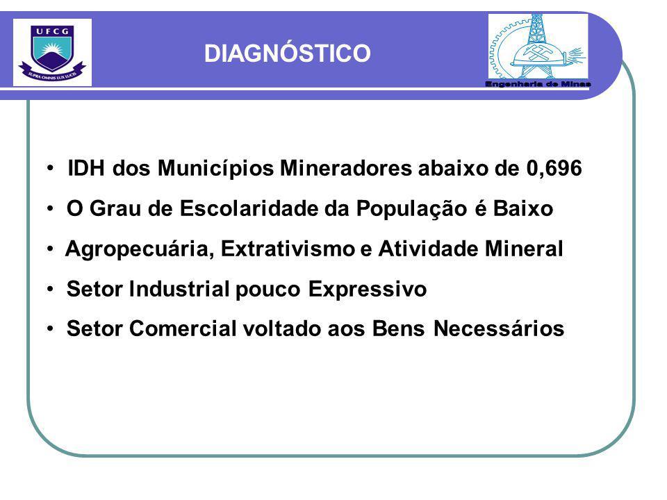 Engenharia de Minas DIAGNÓSTICO