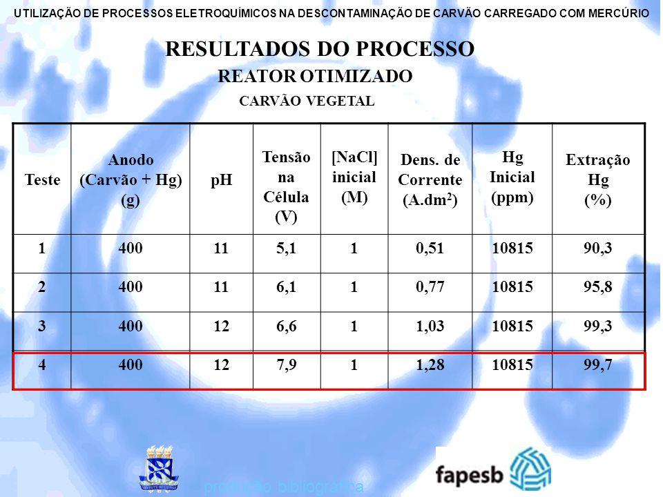 RESULTADOS DO PROCESSO REATOR OTIMIZADO