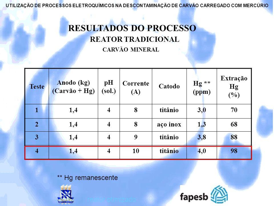RESULTADOS DO PROCESSO REATOR TRADICIONAL