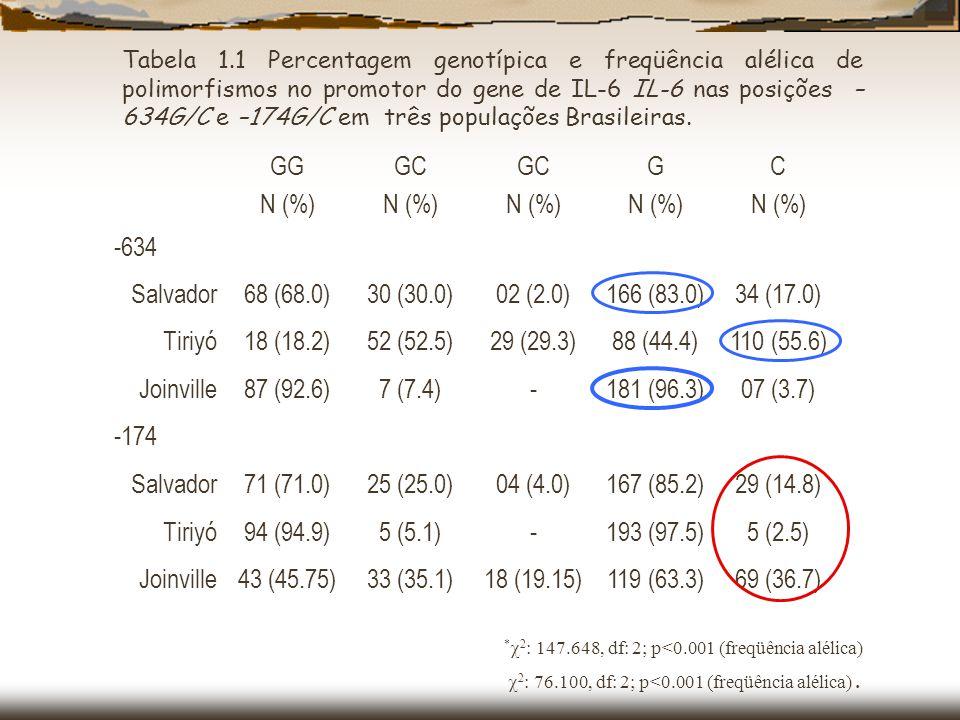 GG N (%) GC G C -634 Salvador 68 (68.0) 30 (30.0) 02 (2.0) 166 (83.0)
