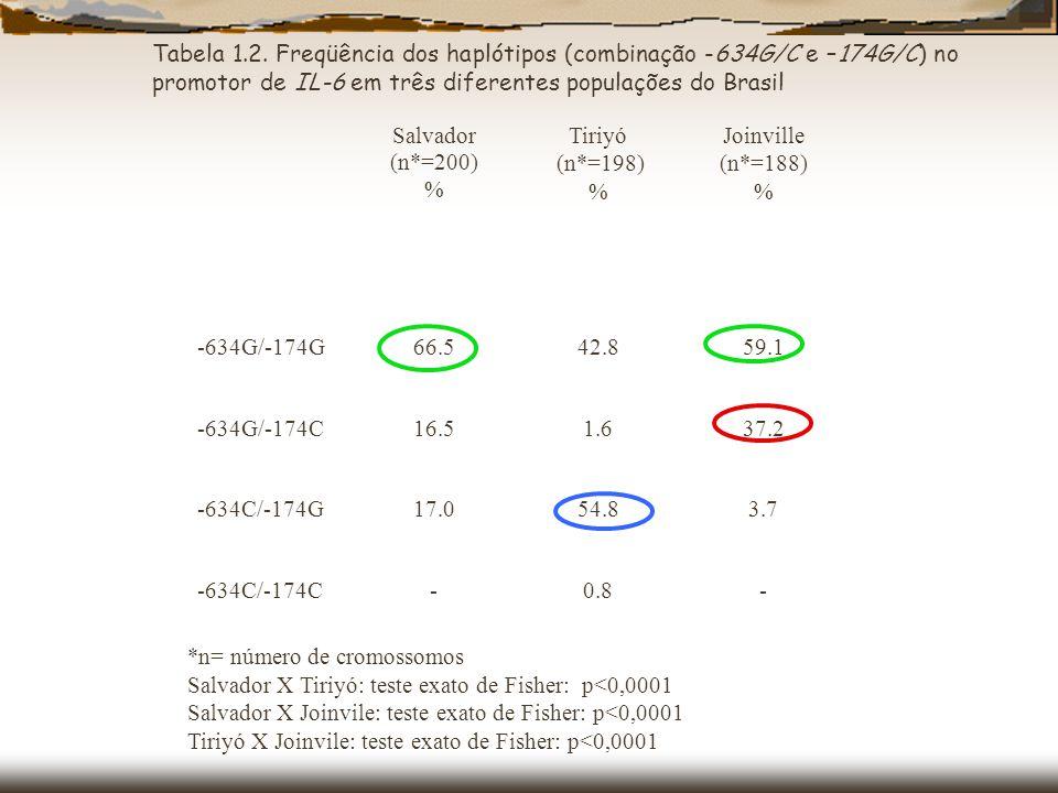 *n= número de cromossomos