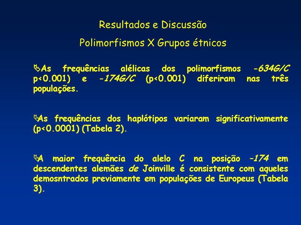 Resultados e Discussão Polimorfismos X Grupos étnicos