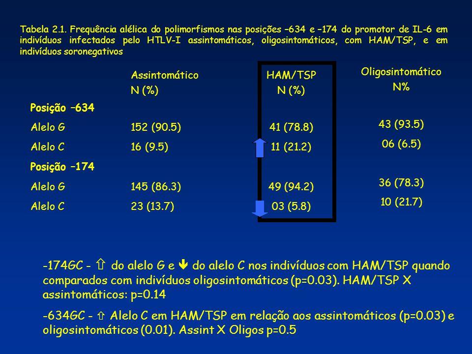 Tabela 2.1. Frequência alélica do polimorfismos nas posições –634 e –174 do promotor de IL-6 em indivíduos infectados pelo HTLV-I assintomáticos, oligosintomáticos, com HAM/TSP, e em indivíduos soronegativos