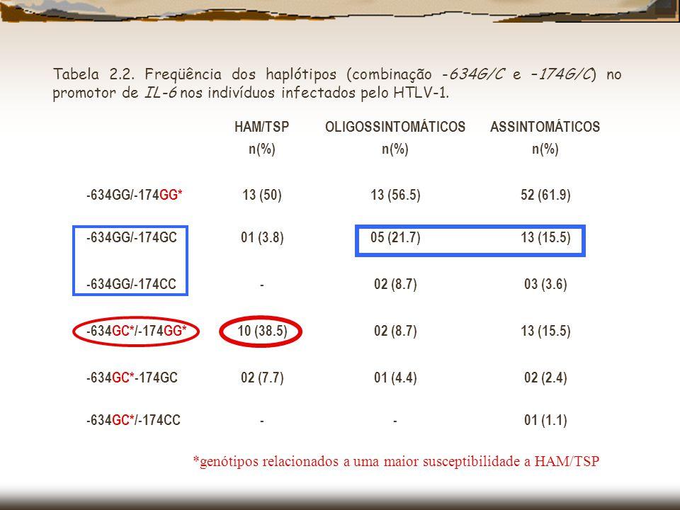 Tabela 2.2. Freqüência dos haplótipos (combinação -634G/C e –174G/C) no promotor de IL-6 nos indivíduos infectados pelo HTLV-1.