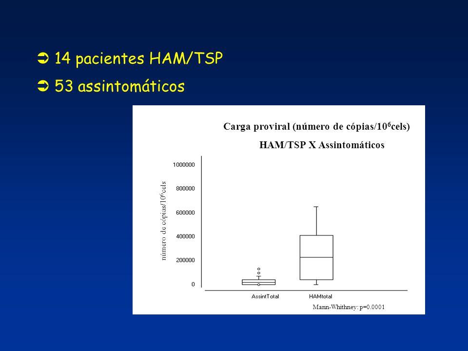 HAM/TSP X Assintomáticos