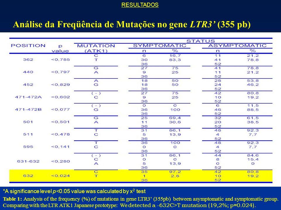 Análise da Freqüência de Mutações no gene LTR3' (355 pb)
