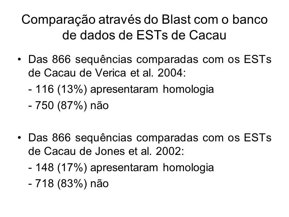 Comparação através do Blast com o banco de dados de ESTs de Cacau