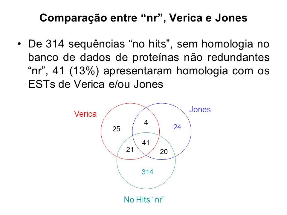Comparação entre nr , Verica e Jones