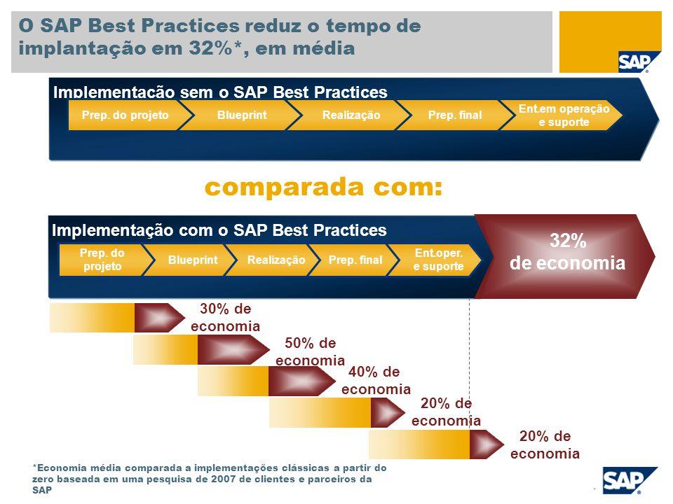 O SAP Best Practices reduz o tempo de implantação em 32%*, em média