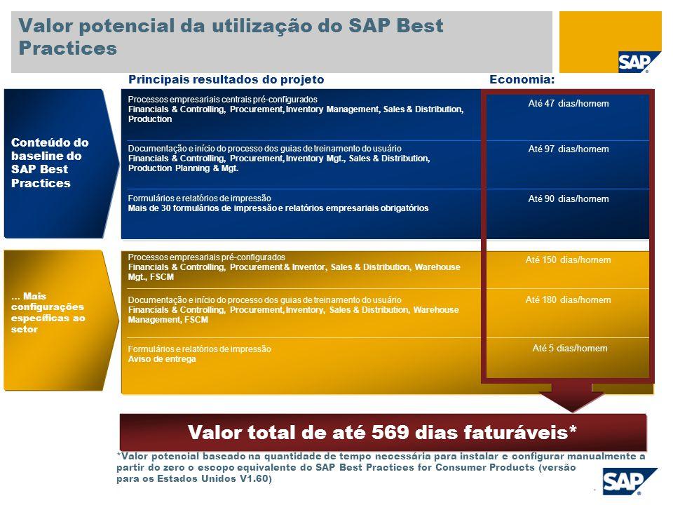 Valor potencial da utilização do SAP Best Practices