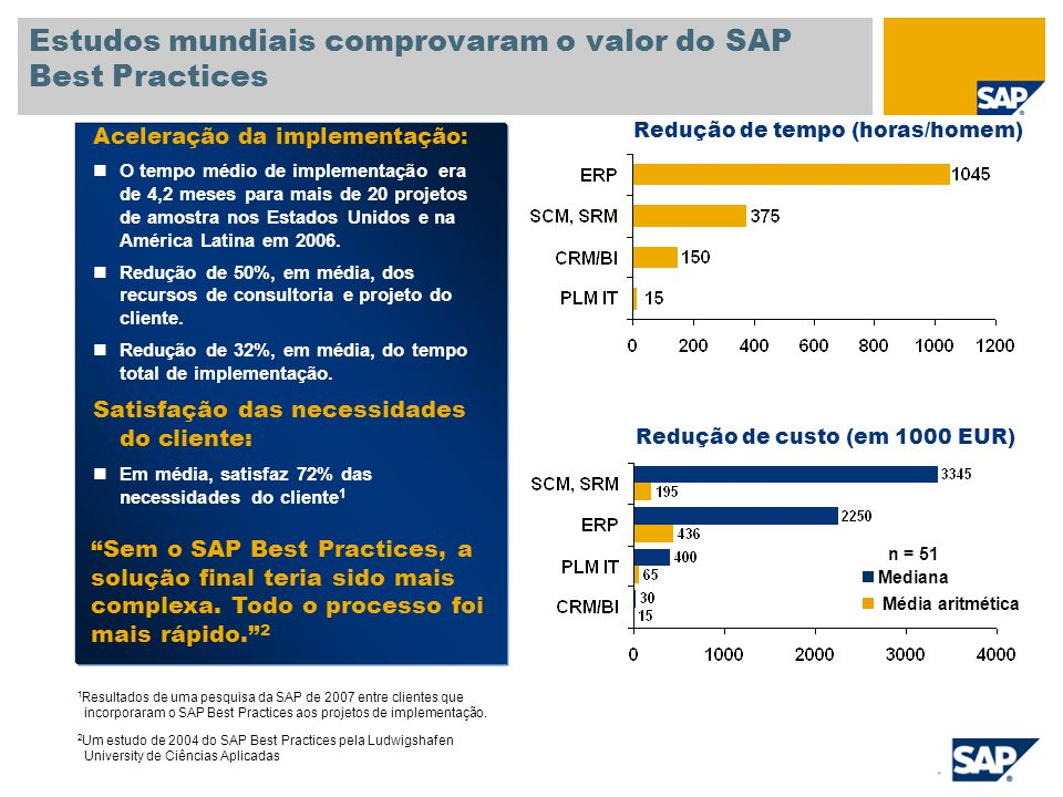 Estudos mundiais comprovaram o valor do SAP Best Practices