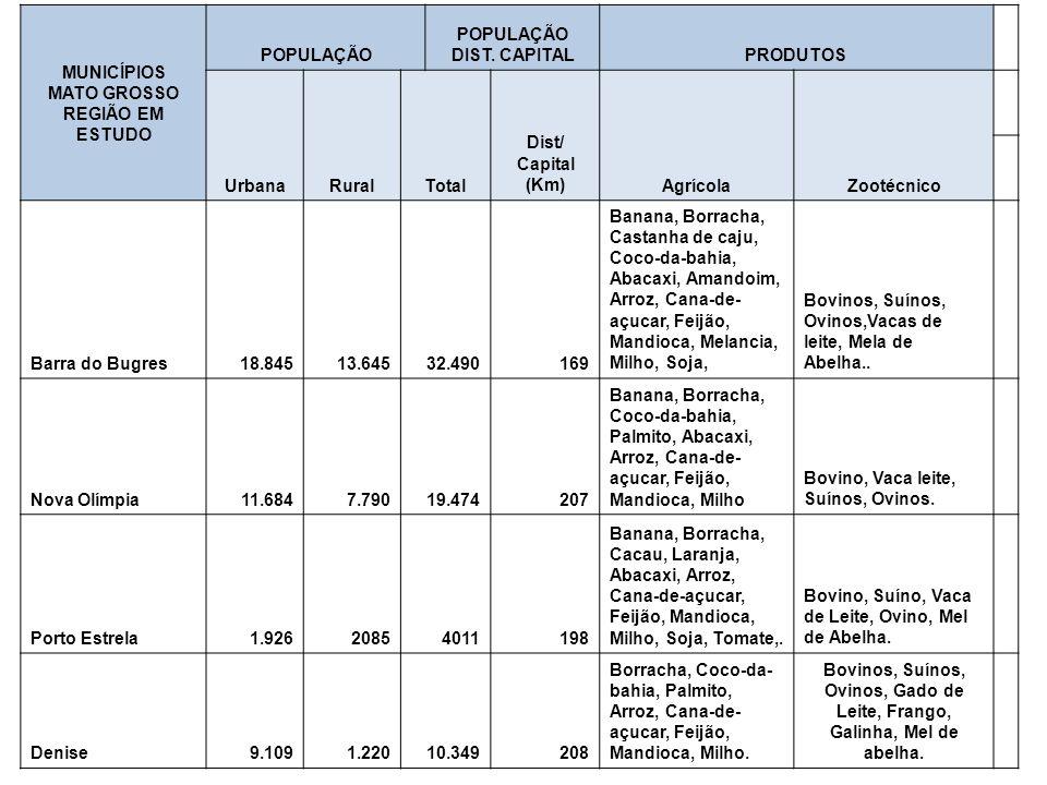 POPULAÇÃO DIST. CAPITAL