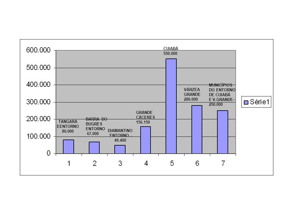CUIABÁ 550.000. MUNICÍPIOS. DO ENTORNO. DE CUIABÁ. E V.GRANDE– 250.000. VÁRZEA. GRANDE. 280.000.