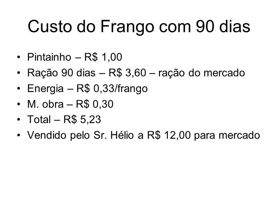 Custo do Frango com 90 dias