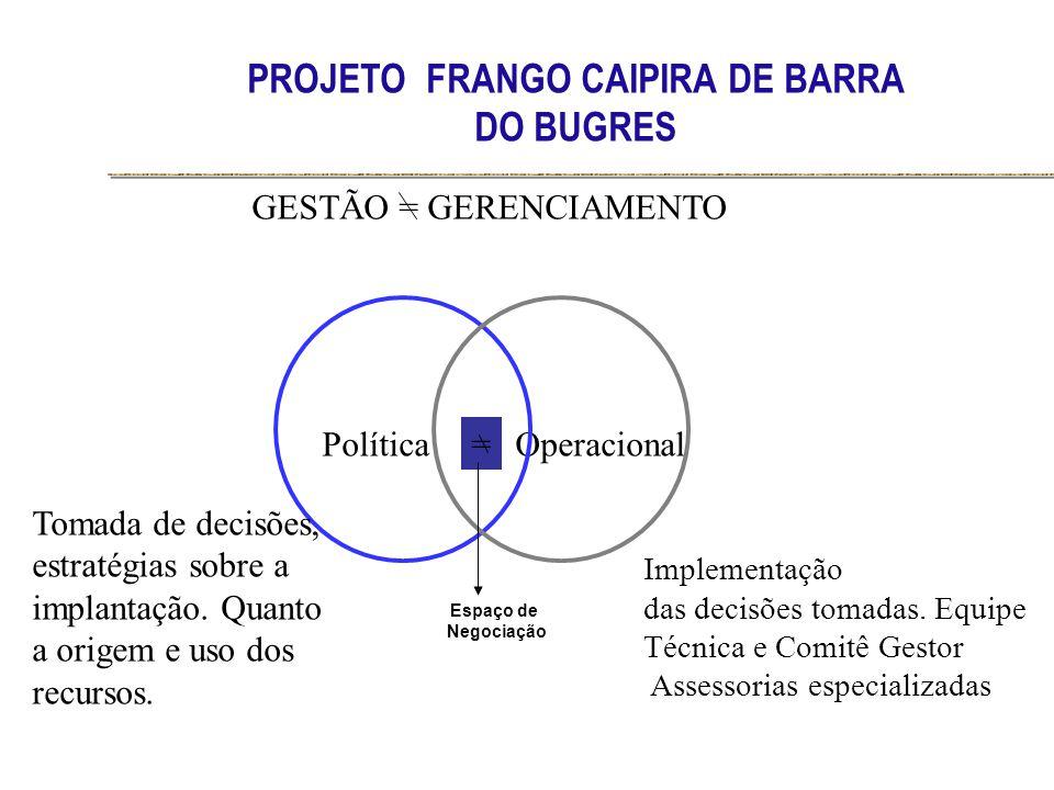 PROJETO FRANGO CAIPIRA DE BARRA DO BUGRES