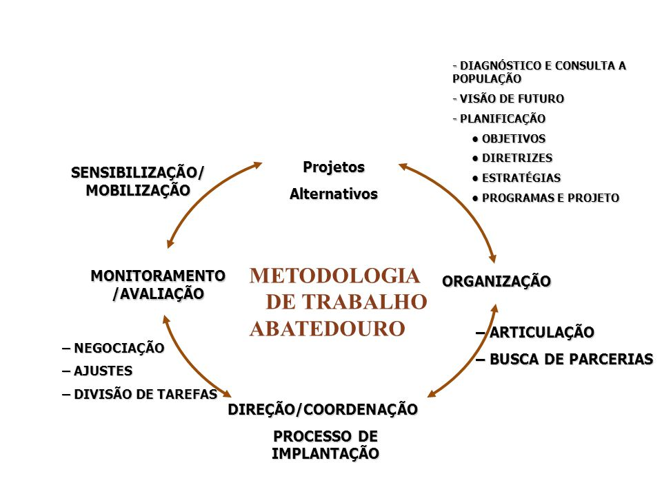 METODOLOGIA DE TRABALHO ABATEDOURO Projetos SENSIBILIZAÇÃO/MOBILIZAÇÃO