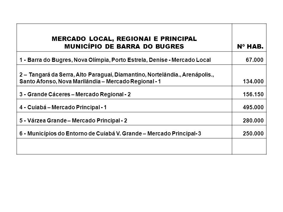 MERCADO LOCAL, REGIONAI E PRINCIPAL