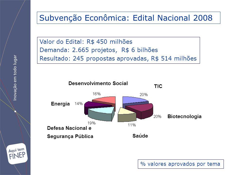 Subvenção Econômica: Edital Nacional 2008