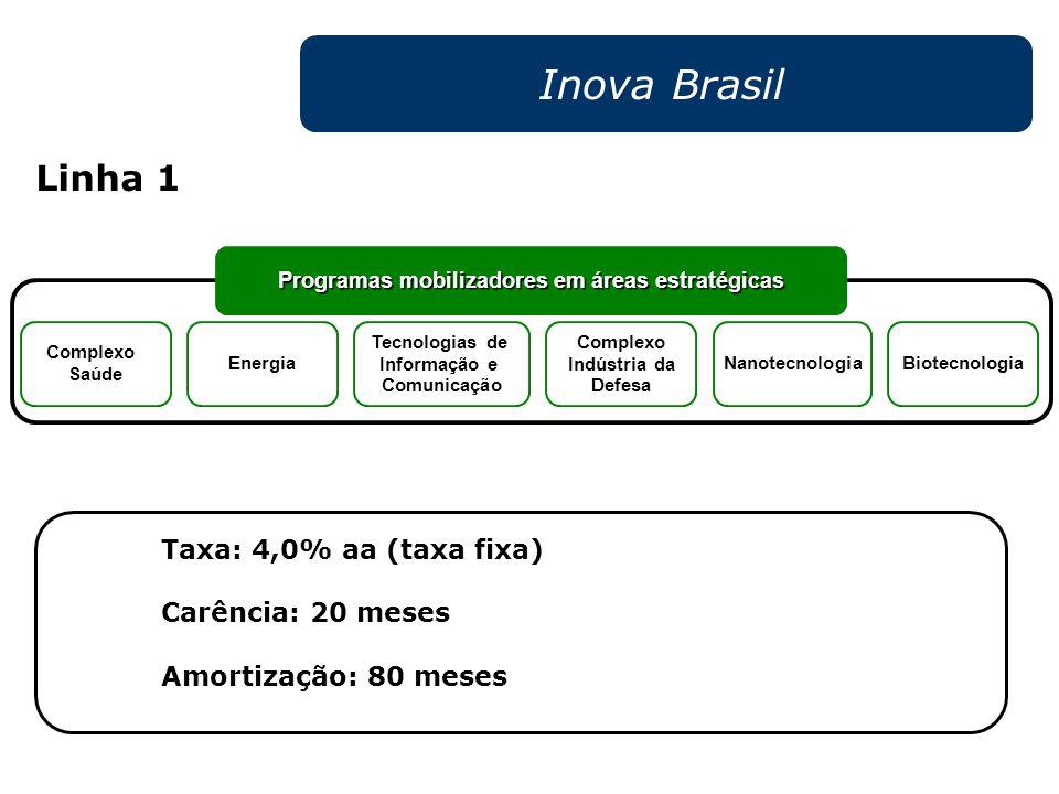 Inova Brasil Linha 1 Taxa: 4,0% aa (taxa fixa) Carência: 20 meses