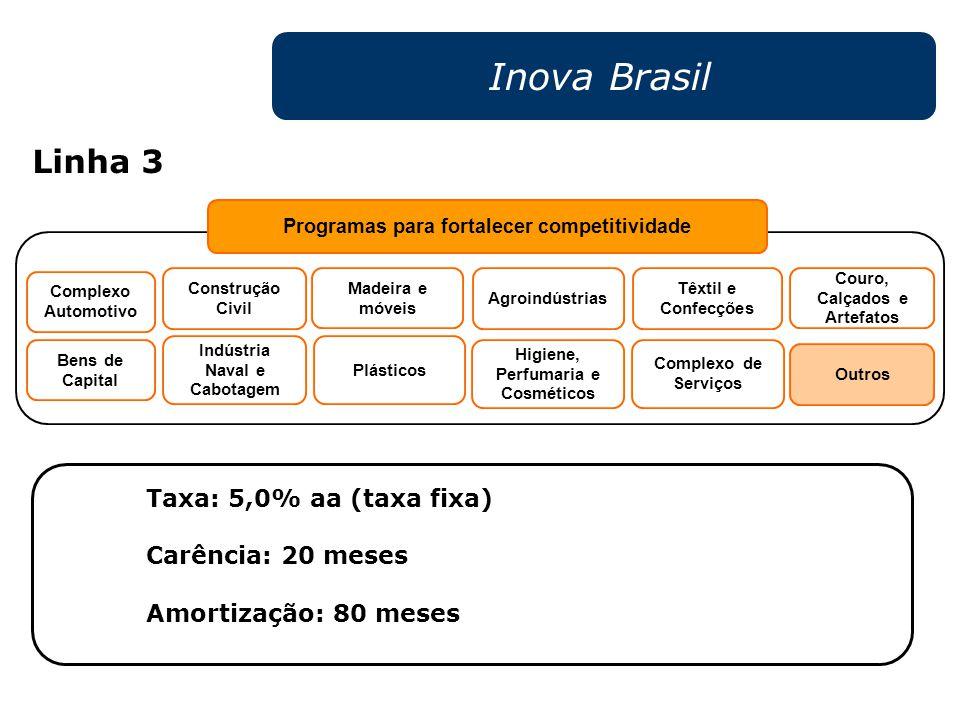 Inova Brasil Linha 3 Taxa: 5,0% aa (taxa fixa) Carência: 20 meses