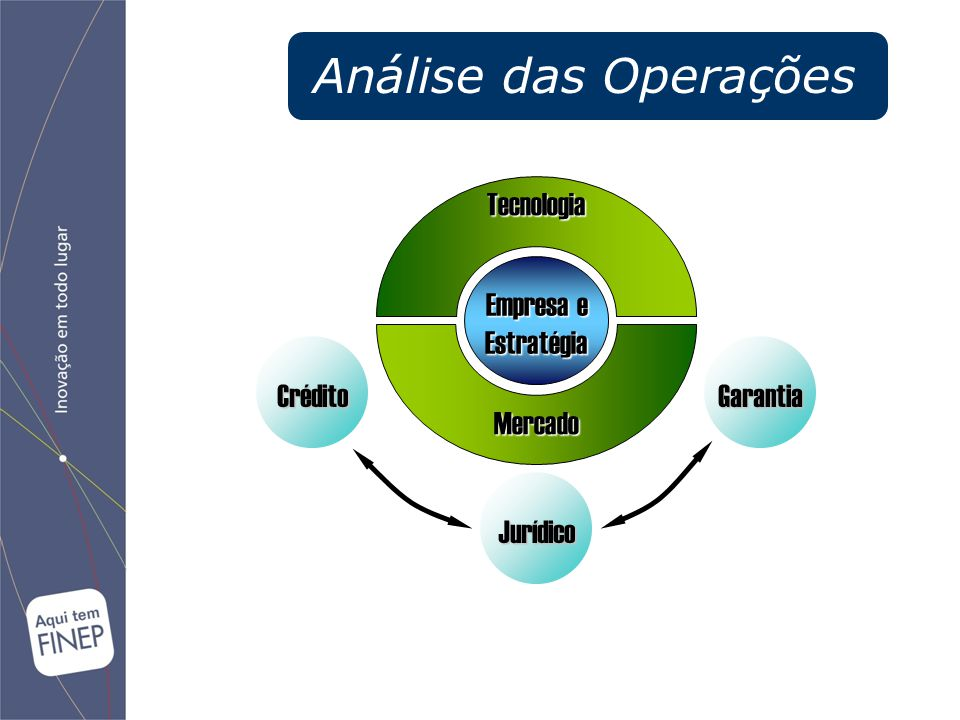 Análise das Operações Tecnologia Mercado Empresa e Estratégia Crédito