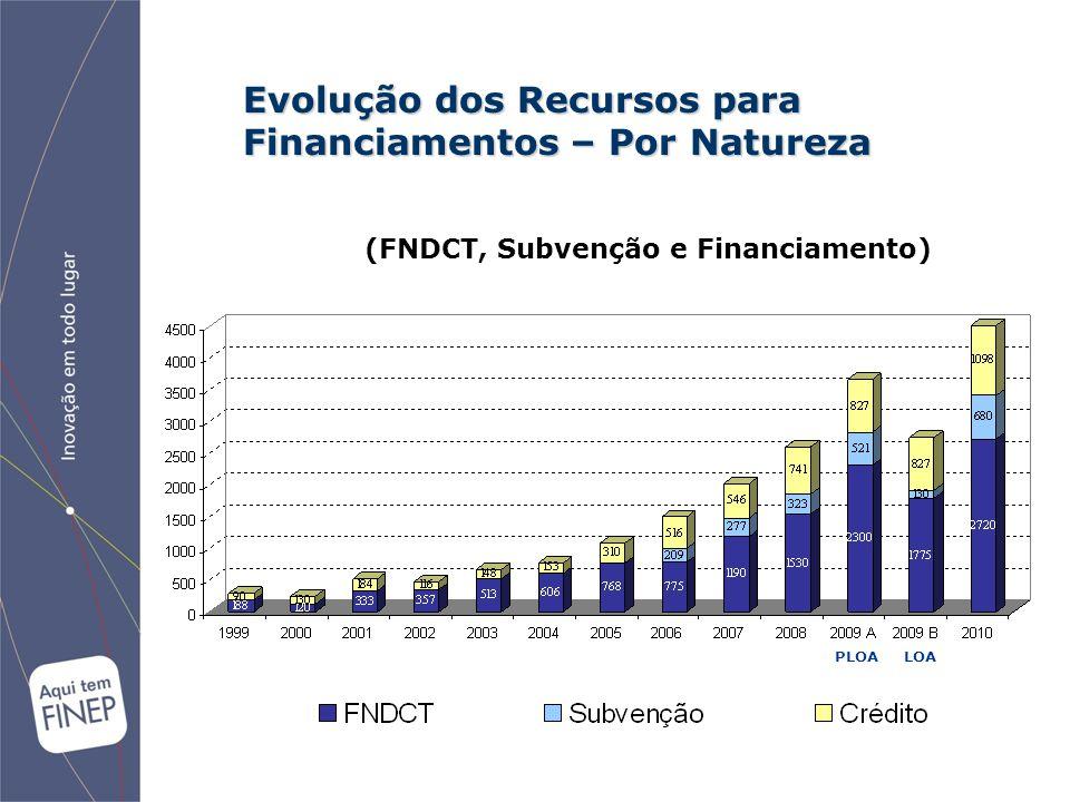 Evolução dos Recursos para Financiamentos – Por Natureza