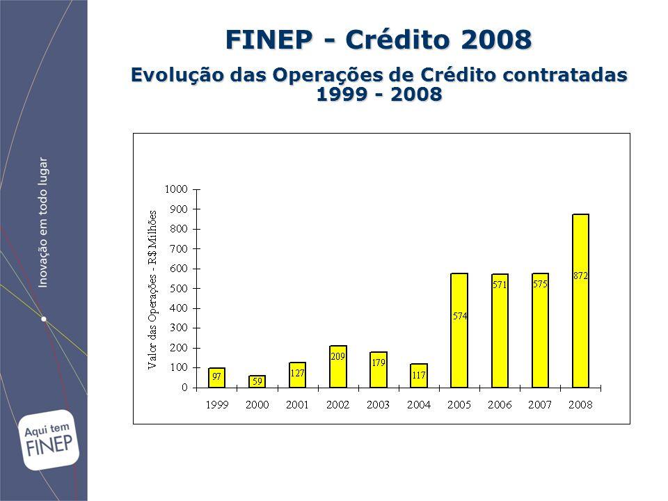 Evolução das Operações de Crédito contratadas 1999 - 2008