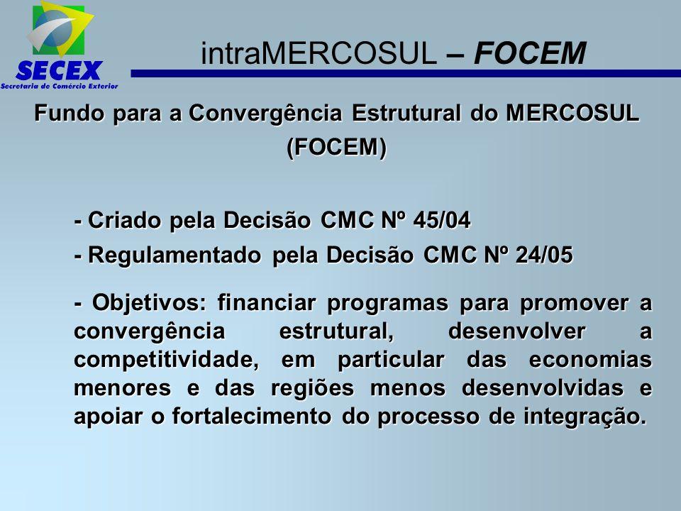 Fundo para a Convergência Estrutural do MERCOSUL