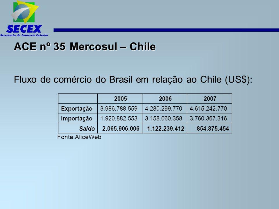 ACE nº 35 Mercosul – Chile Fluxo de comércio do Brasil em relação ao Chile (US$): Fonte:AliceWeb.