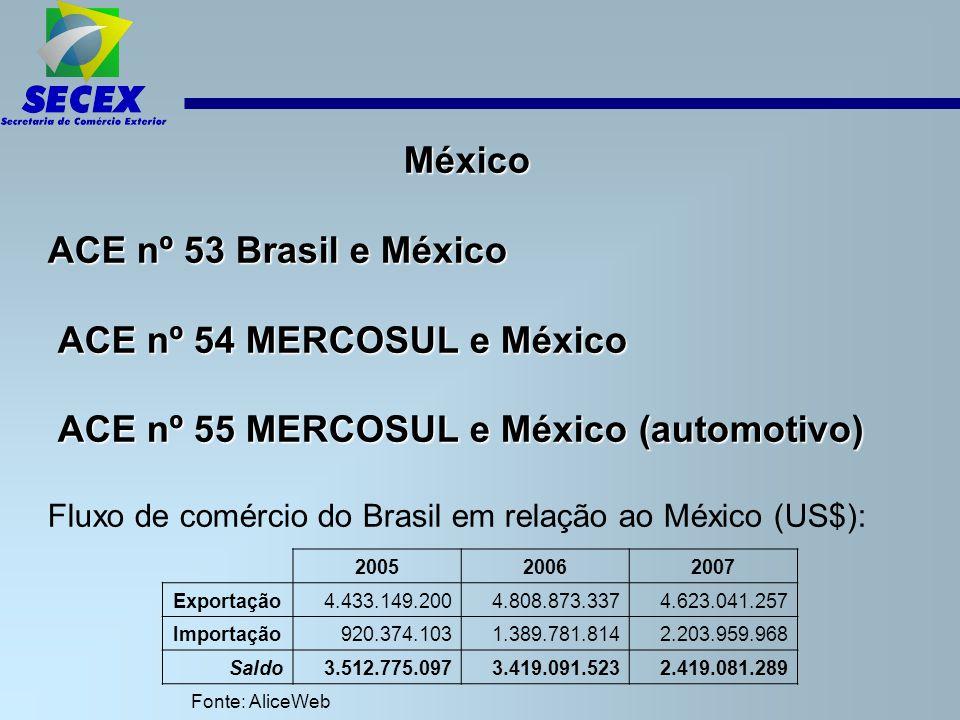 ACE nº 54 MERCOSUL e México ACE nº 55 MERCOSUL e México (automotivo)