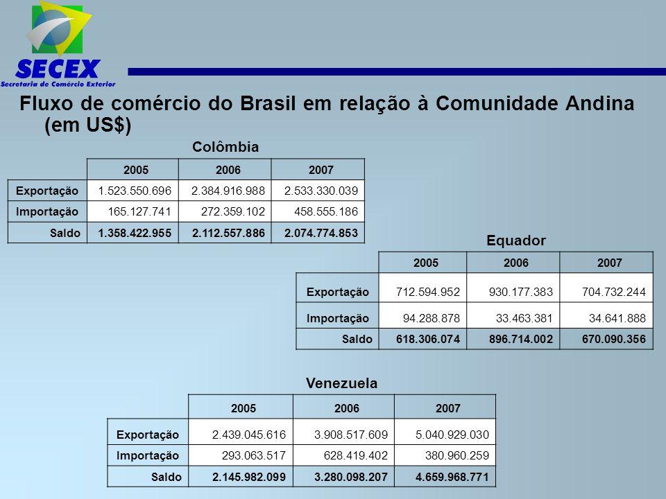 Fluxo de comércio do Brasil em relação à Comunidade Andina (em US$)