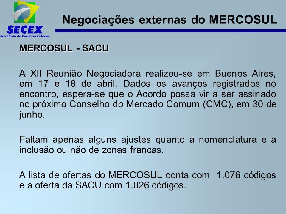 Negociações externas do MERCOSUL