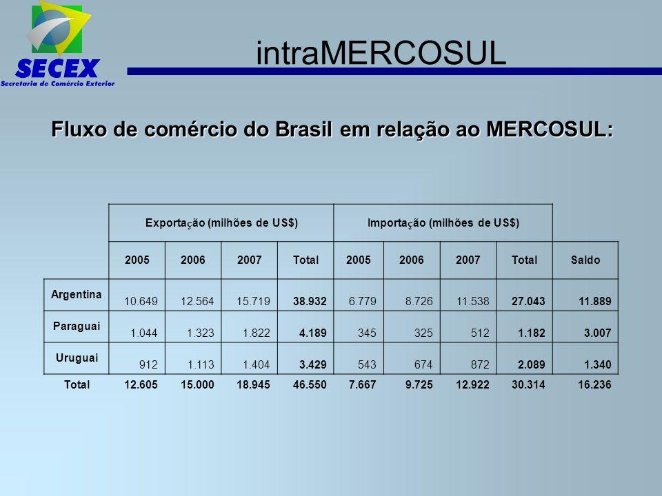 Exportação (milhões de US$) Importação (milhões de US$)