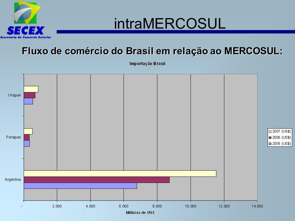 intraMERCOSUL Fluxo de comércio do Brasil em relação ao MERCOSUL: 5
