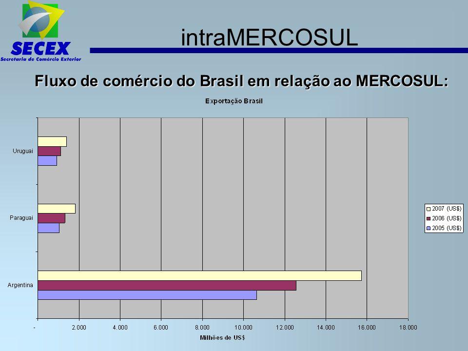 intraMERCOSUL Fluxo de comércio do Brasil em relação ao MERCOSUL: 6