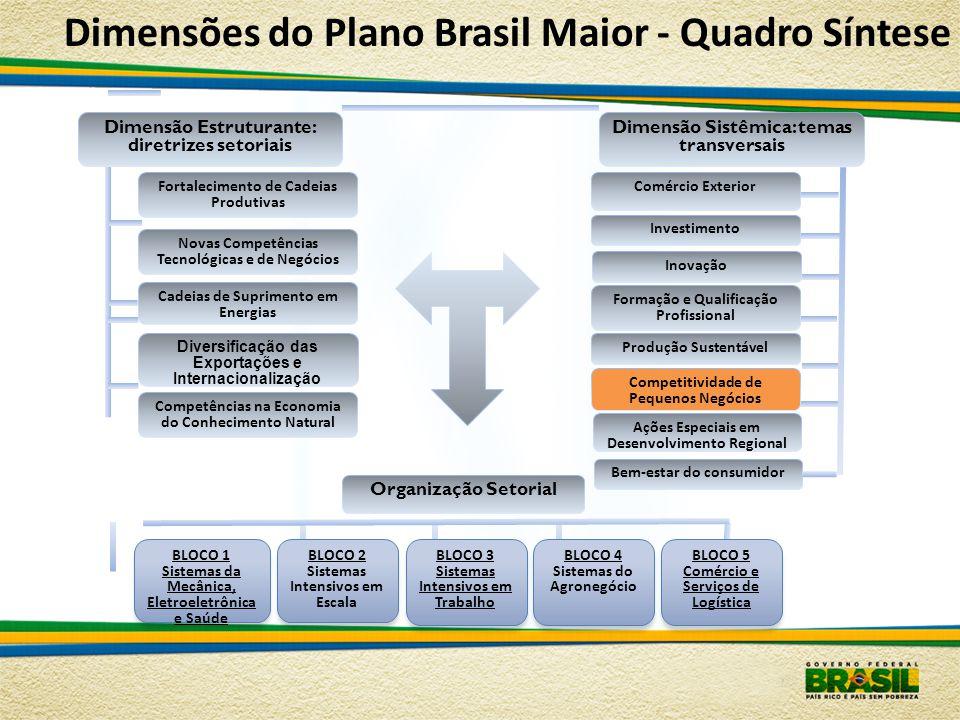 Dimensões do Plano Brasil Maior - Quadro Síntese