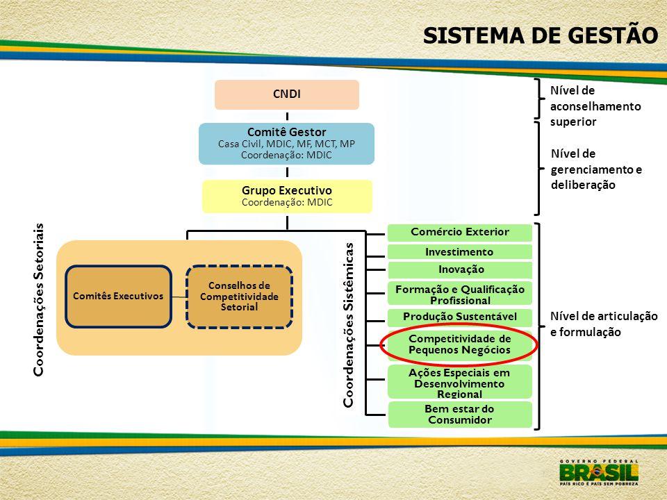 SISTEMA DE GESTÃO Coordenações Setoriais Coordenações Sistêmicas