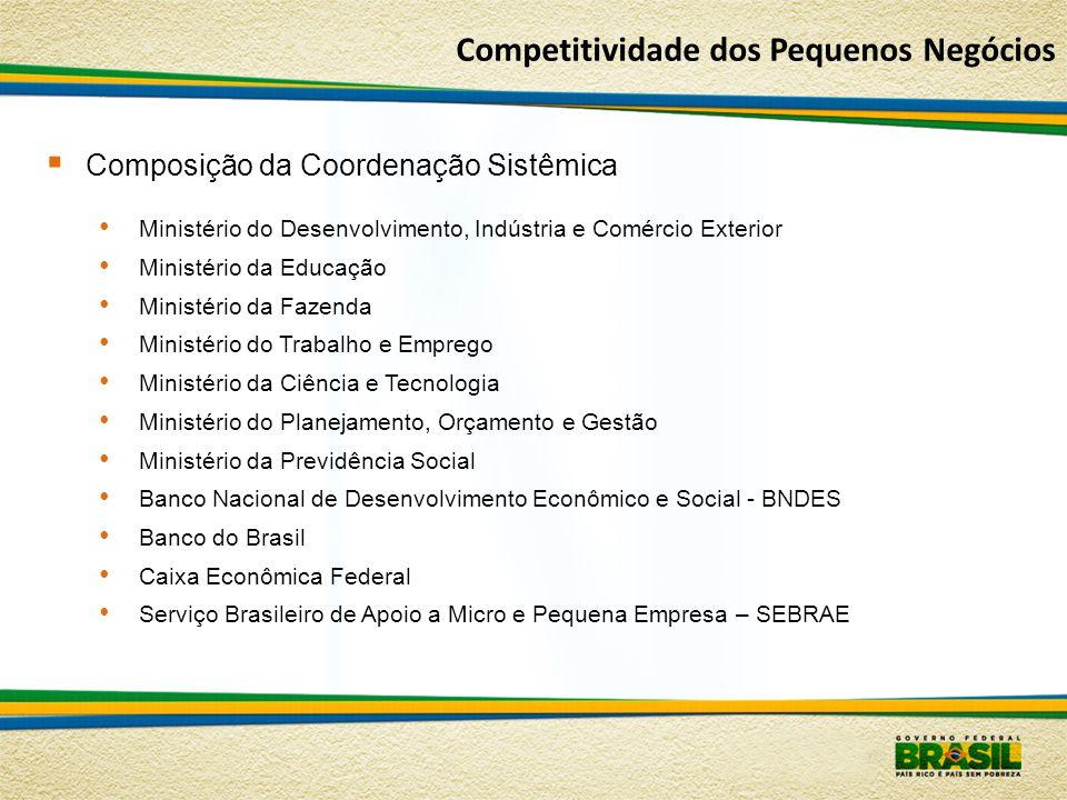 Competitividade dos Pequenos Negócios
