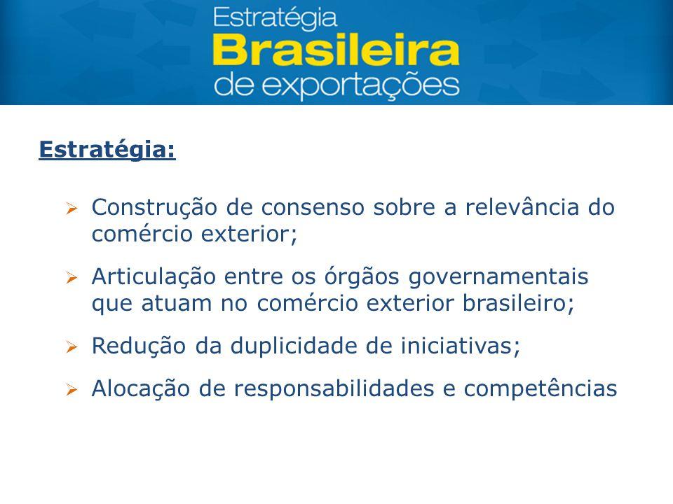 Estratégia: Construção de consenso sobre a relevância do comércio exterior;