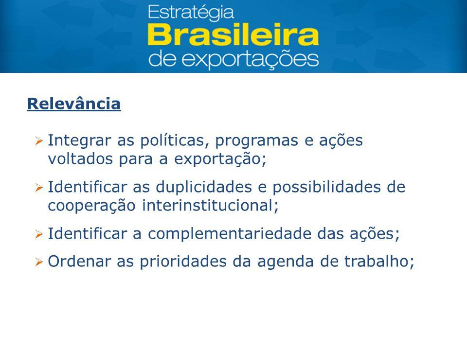 Relevância Integrar as políticas, programas e ações voltados para a exportação;
