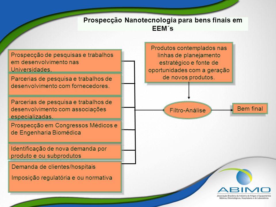 Prospecção Nanotecnologia para bens finais em EEM´s