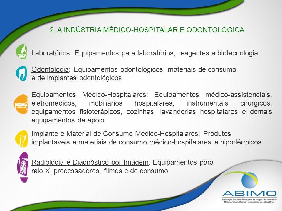 2. A INDÚSTRIA MÉDICO-HOSPITALAR E ODONTOLÓGICA